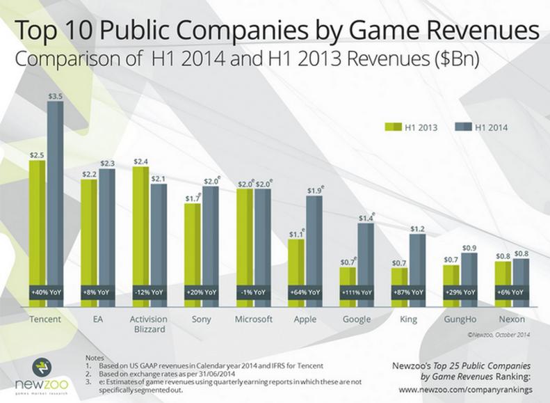 2014全球游戏排行榜_2014年上半年全球游戏收入排行榜-中商情报网