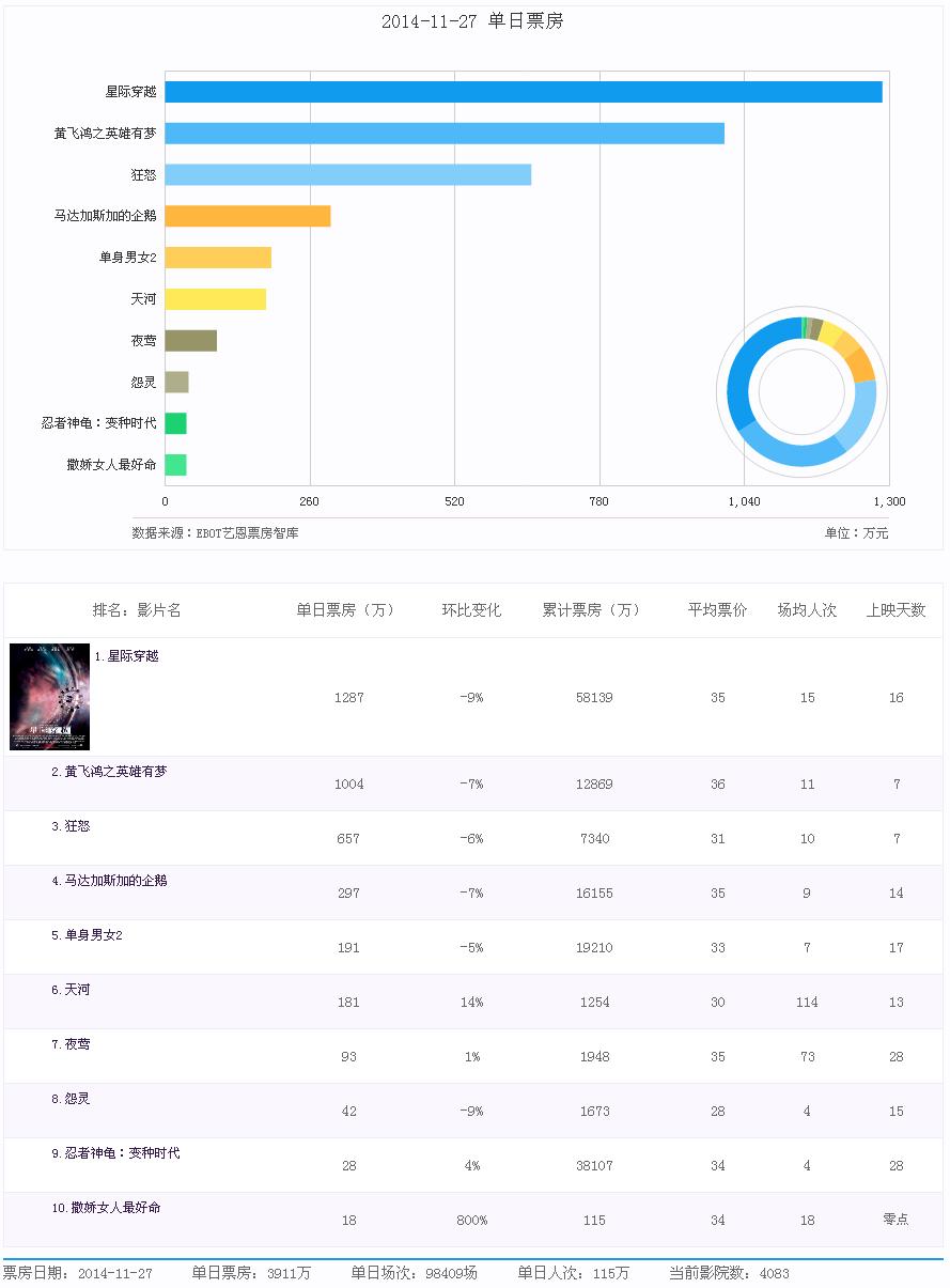 2014年11月27日内地电影票房前十排行榜