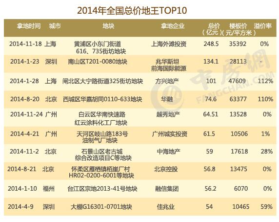 2014年全国总价地王前十排行榜