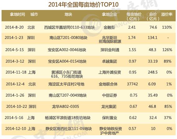 2014年全国每亩地价前十名排行榜