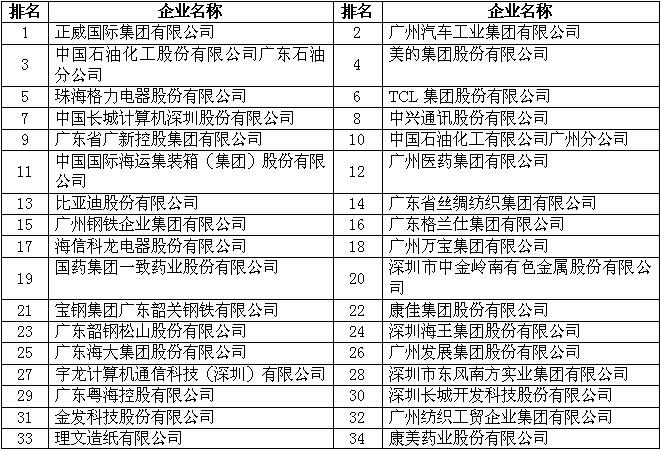 2014年廣東制造業500強企業排行榜(全名單)