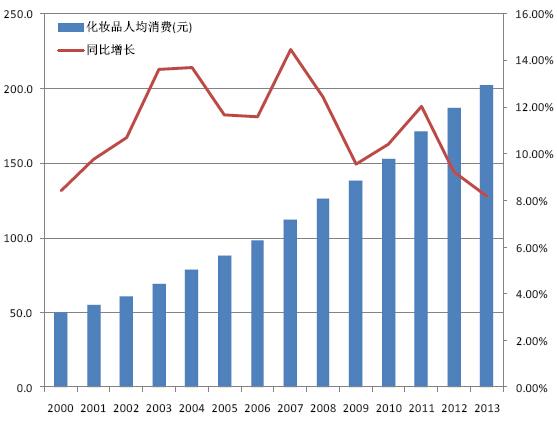 2013年消费品市场_2013年中国化妆品行业人均消费及增长趋势图-中商网