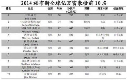 亿万富豪排行榜2014 江苏亿万富豪排行榜 中国富豪排行榜...