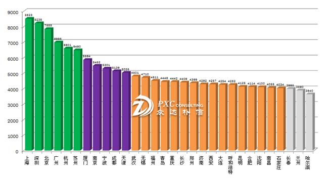 2014-2015年全國各大城市年終獎排名