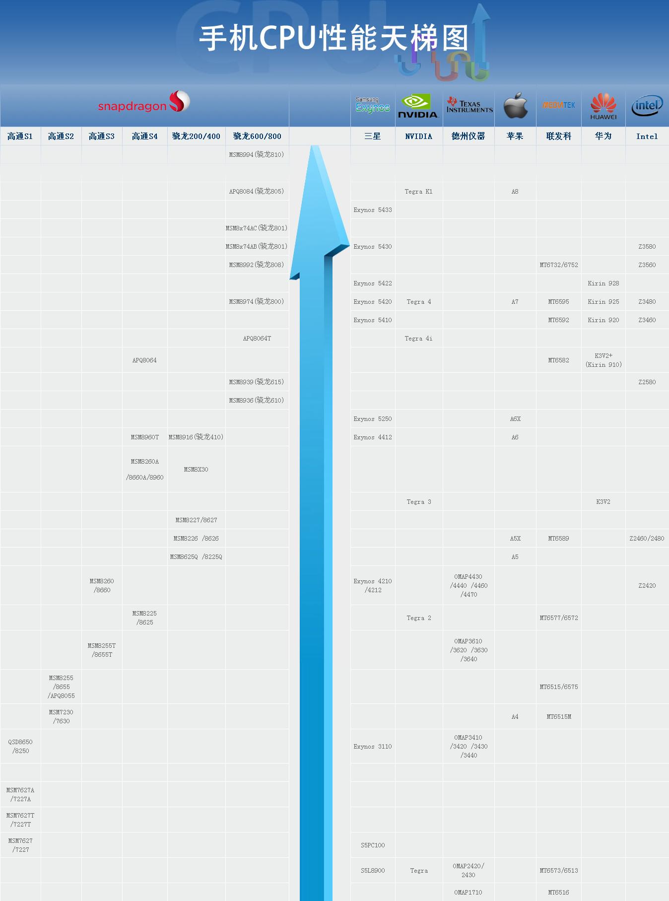 2015年最新 智能手机 cpu 性能 天梯图 中商数据 2015年