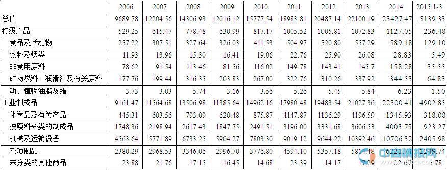 2006-2015年1-3月中国出口商品结构-中商数据-中商